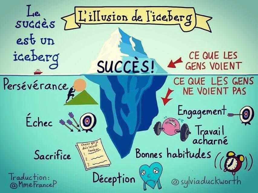 """Résultat de recherche d'images pour """"iceberg du succes"""""""
